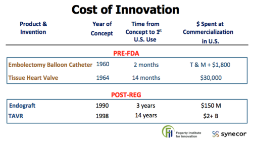 Cost of innovation