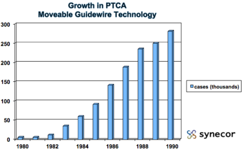 PTCA Growth: Moveable Guidewire Technology